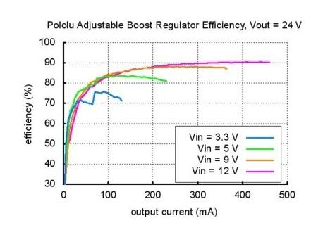 Conversor DC ajustable 4-25V