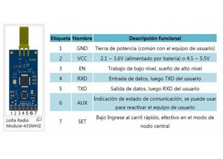 Kit LoRa Mesh YL-800N con antena - 868 MHz