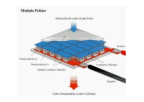 Célula Peltier 62W
